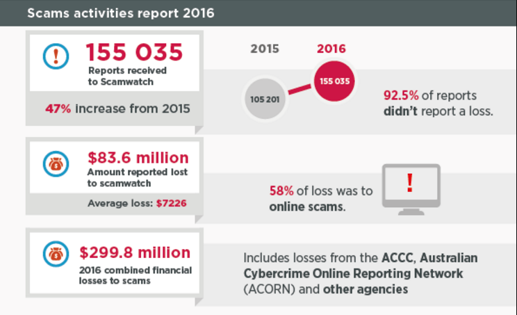 Graphic from the 2016 ACCC scam report showing annual scam statistics overview.