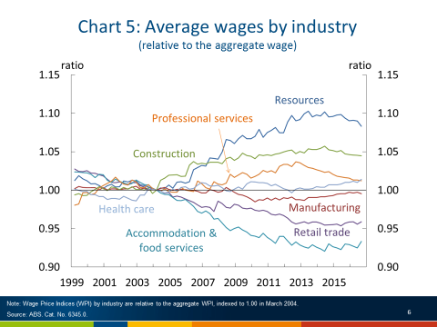 Chart 5, Australia, average wages by industry, over the period 1999 to 2016. All indexes are based at 1.0 in March 2004, the start of the terms of trade boom. The chart shows for each industry, the ratio of each industry specific wage price index, relative to the aggregate wage price index. Resource industries include mining and metals manufacturing, and they increase from 1.0 in March 2004 to just under 1.10 by September 2016. The construction industry, remains just under 1.05 by September 2016. Retail trade decreases to 0.95 by September 2013 and remains around this level, while accommodation and food services decreases to 0.93 by September 2011 and remains flat into 2016. Sourced from ABS wage price index statistics.