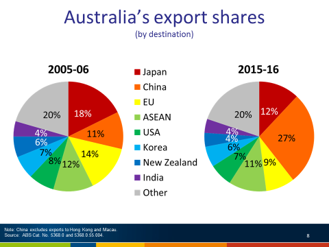 Chart 7, Australia's export shares, by destination. The chart shows two pie charts, one for 2005-2006 and one for 2015-2016. Exports to China represented around 11 per cent of our total exports of goods and services in 2005-2006 and this increased to 27 per cent in 2015-2016. Japan's share moved from 18 per cent in 2005-2006, to only 12 per cent by 2015-2016. The European Union moved from 14 per cent back in 2005-2006, to only 9 per cent by 2015-2016.