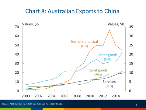 Chart 8, Australian exports to China, nominal values in billions of Australian dollars, for the period 2000 to 2016. The chart provides a time series for key components including: iron ore and coal; rural goods; services; and the remaining components are included in other goods. The value of iron ore and coal started at just over 1.0 billion dollars in 2000-2001, peaking at 66.3 billion dollars in 2013-2014, and has now settled at 44.4 billion dollars in 2015-2016. The value of services also started at just over 1.0 billion dollars in 2000-2001, and continues to grow strongly, now at 10.7 billion dollars in 2015-2016.