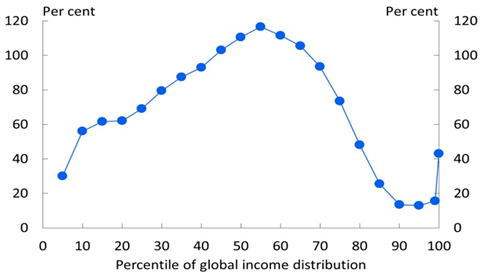 "Chart 1, Growth in global real incomes by decile, 1988–2011. The chart shows the percentage growth in real incomes at various points along the distribution of global income levels. Growth is clearly strongest for those in the middle of the distribution, which includes much of the populations of the large emerging economies. There has also been relatively strong growth at the very top of the distribution. However, growth has been weak at around the 90th percentile of the global income distribution, which contains much of the lower- and middle-classes of the advanced economies. Sourced from Branko Milanovic's book, ""Global inequality: A new approach for the age of globalization"", published in 2016."