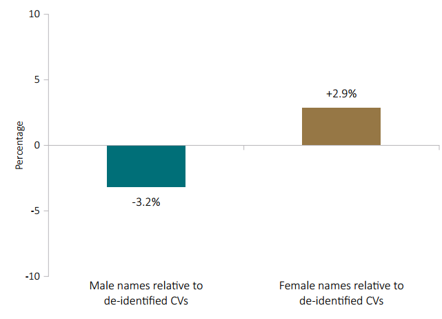 This bar graph shows the key results on gender bias.   Compared to the de-identified condition, CV's with a female name had an increased probability being shortlisted by 2.9% on average. CVs with a male name had a decreased probability of being shortlisted by 3.2% on average.