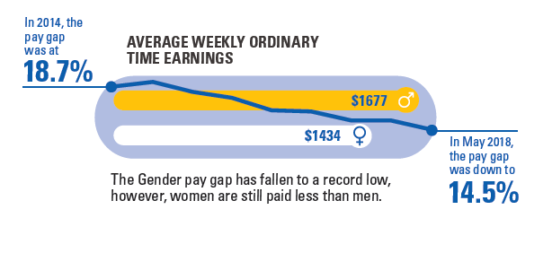 the chart shows the gender pay gap has fallen from 18.7% in May 2014 to 14.5% in May 2018. The average weekly ordinary time earnings for men in May 2018 was $1677 compared to $1434 for women.