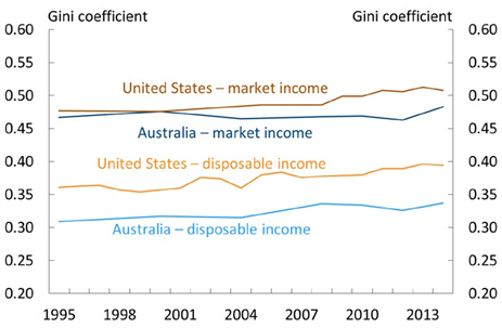 Chart 2, Time series of Gini coefficients for the US and Australia between 1995 and 2014. Gini coefficients are calculated using both market income and disposable income. The US and Australia have fairly similar Gini coefficients when calculated using market incomes. However, after taking into account each country's tax and transfer system, Gini coefficients calculated using disposable incomes are noticeably lower in Australia than in the US. For disposable income, the US Gini coefficient grows from 0.36 to 0.39, and the Australia Gini coefficient from 0.31 to 0.34.The gap between the Australian and US disposable income Gini coefficients has been broadly constant over time. Sourced from the OECD statistics database.
