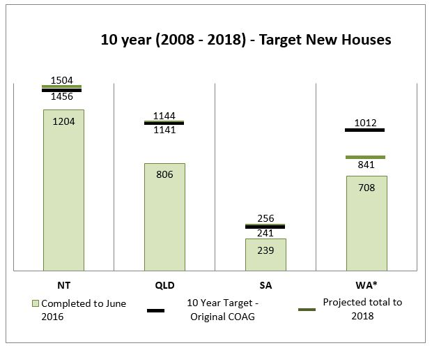 10 Year target of New Houses show: NT has completed 1204 new houses at June 2016, has an original COAG 10 year target of 1456 new houses and a projected 2018 total of 1504 new houses. •	QLD has completed 806 new houses at June 2016, has an original COAG 10 year target of 1141 new houses and a projected 2018 total of 1144 new houses.  •	SA has completed 239 new houses at June 2016, has an original COAG 10 year target of 241 new houses and a projected 2018 total of 256 new houses. •	WA has completed 708 new houses at June 2016, has an original COAG 10 year target of 1012 new houses and a projected 2018 total of 841 new houses.