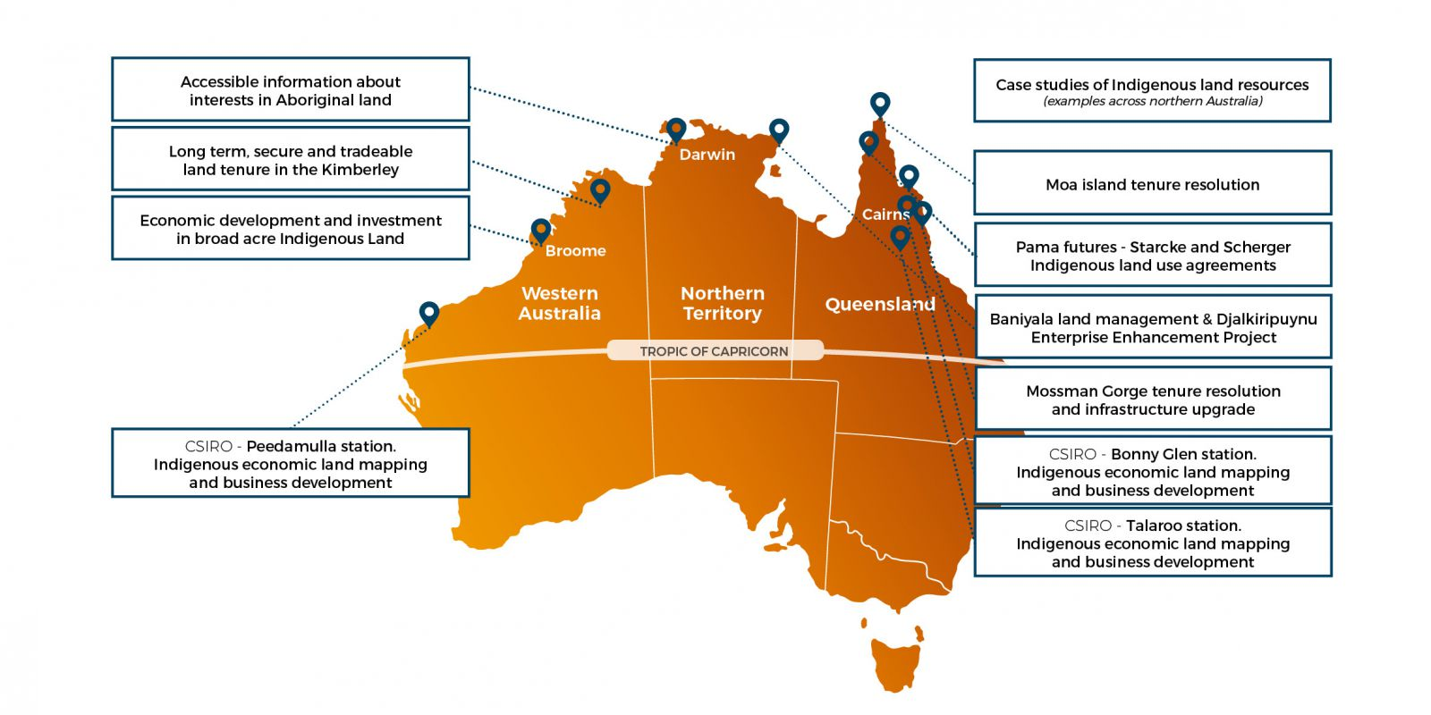 The different land tenure reform pilots currently undertaken by the Australian Government, imposed over an image of Australia divided by state lines. Emphasis is placed on Broome, Darwin and Cairns in Western Australia, the Northern Territory and Queensland.