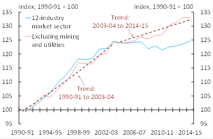 , Australian multifactor productivity index levels over the period 1991 to 2015. The first time series is for 12 market sector industries and the second series is for 10 market sector industries, which excludes mining and utilities. There is a clear change in the trend for each series, with the trend being much flatter for the most recent period 2004 to 2015. Sourced from the Australian Bureau of Statistics, catalogue number 5260.0.55.002.