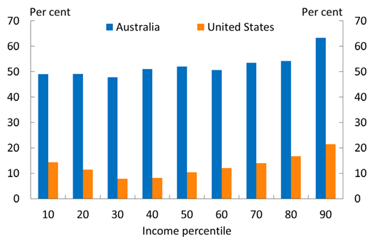 "Chart 3, United States and Australia, real household disposable income growth by decile, 1986–2013. Over the period, Australian real household disposable incomes have grown by around 50 per cent at each decile cut-off, with the exception of those at the top cut-off, where real incomes have grown by a little over 60 per cent. In contrast, US real incomes have only grown by around 10 to 20 per cent, with stronger growth at higher income levels and slower growth around the middle income levels. Sourced from Luxembourg Income Study data used by Thewissen, Nolan and Roser (2016) in their article ""Incomes across the distribution"", published on OurWorldInData.org. Australian growth rates after 2010 are spliced on using ABS data  and calculation is from 1985."