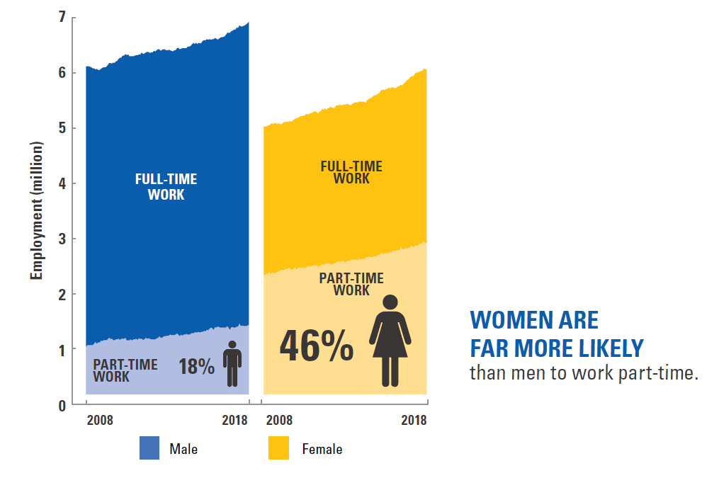 The chart, based on Australian Bureau of Statistics data in October 2018, shows there are around 5.9 million women in employment, compared to around 6.7 million men. 46% of women in employment work part-time, compared to just 18% of men. Women's full-time and part–time employment have been growing more rapidly than men's. The number of men in part-time work has grown slightly faster than the number of men in full time work.