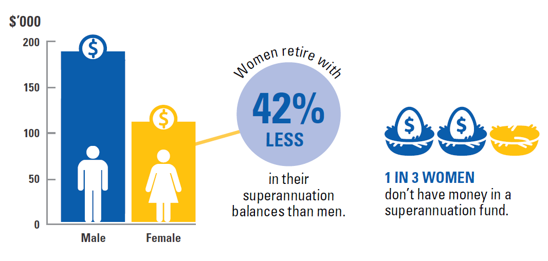 The chart, based on Australian Bureau of Statistics data from 2015-16, shows women retire with 42% less in their superannuation balances than men. One in three women have no money in superannuation.