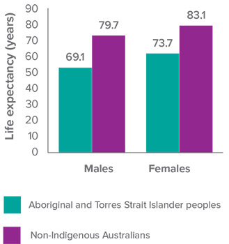 education between indigenous and non indigenous australians essay Paternalism, colonialism and indigenous  i review other approaches to indigenous education,  lower household income relative to non-indigenous australians, .