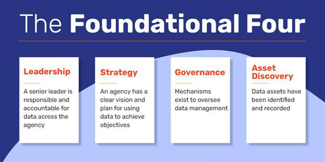 The Foundational Four – Leadership, Strategy, Governance and Asset Discovery